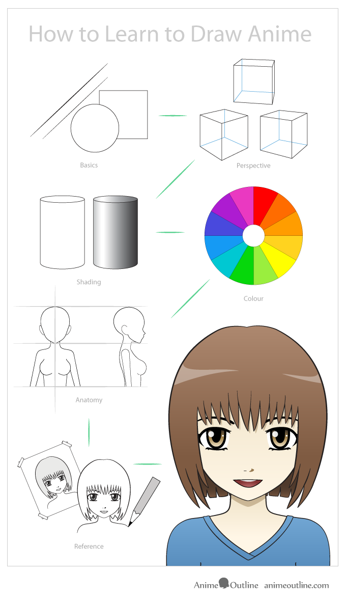 illustration on how to learn to draw anime