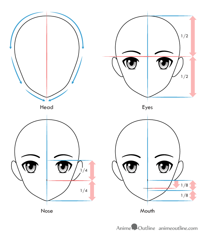 Anime facial features