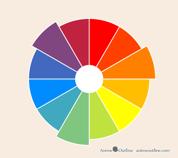 Secondary colors color wheel