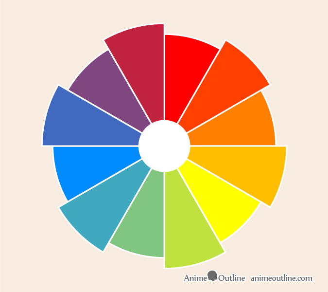 Tertiary colors color wheel